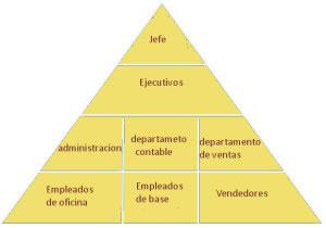Ejemplo de un organigrama piramidal