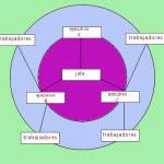 Ejemplo de un organigrama circular