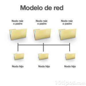 Diagrama de modelo en red