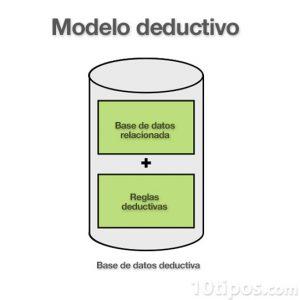Diagrama modelo deductivo
