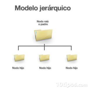 Diagrama de modelo jerárquico