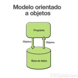 Diagrama modelo orientado a objetos