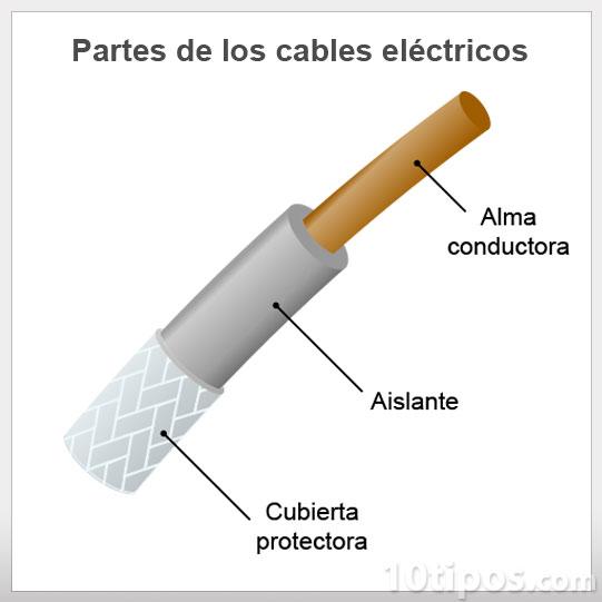 Tipo de cables el ctricos - Cable electrico para exterior ...