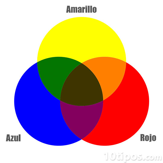 Tipos de colores for Amarillo y rojo que color da