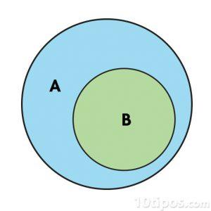 Conjunto matemático de A y B