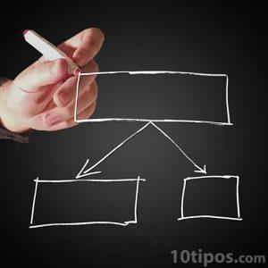Diagrama de las opciones a decidir
