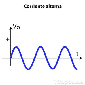Diagrama de corriente alterna