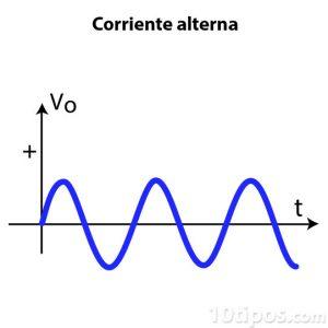 Diagrama de corriente alterna