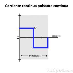 Diagrama de corriente continua pulsante continua