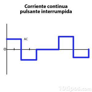 Diagrama de corriente continua pulsante interrumpida