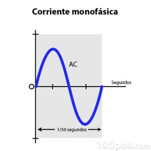 Diagrama de corriente monofásica