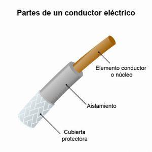 Cable eléctrico y sus partes