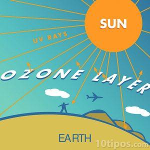 Diagrama del sol con rayos UV