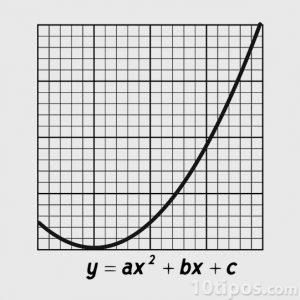 Representación de una función radical