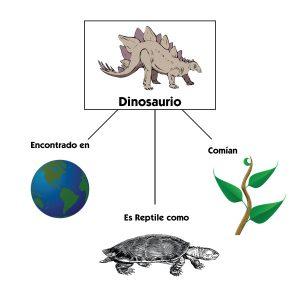 Cosas relacionadas con los dinosaurios