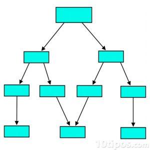 Conceptualización de la jerarquización en forma de bloques